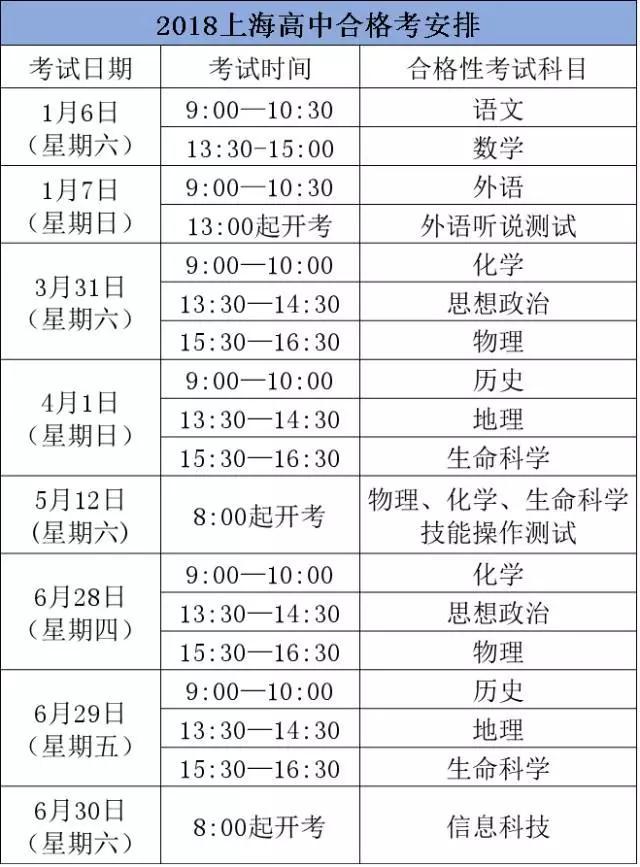 18年上海高中合格考、等级考的细则出炉