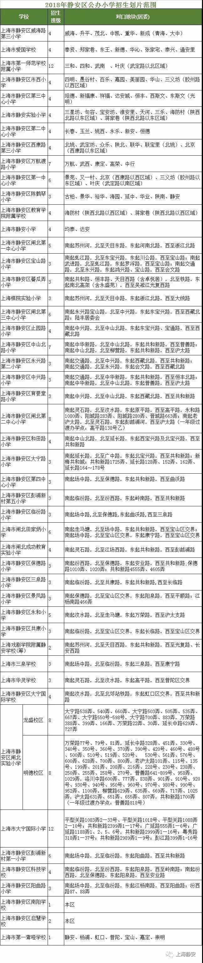 最强入学攻略!2018上海静安区中小学对口地段表
