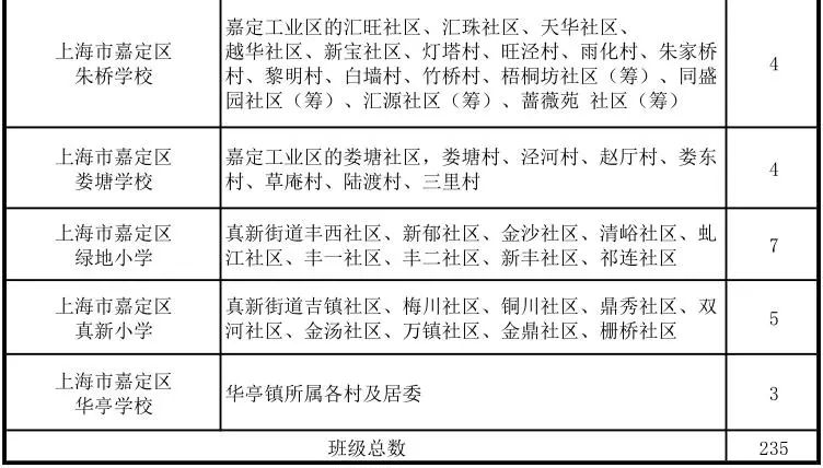最强入学德育!2018上海嘉定区中小学对口攻略小学2013工作总结年地段图片