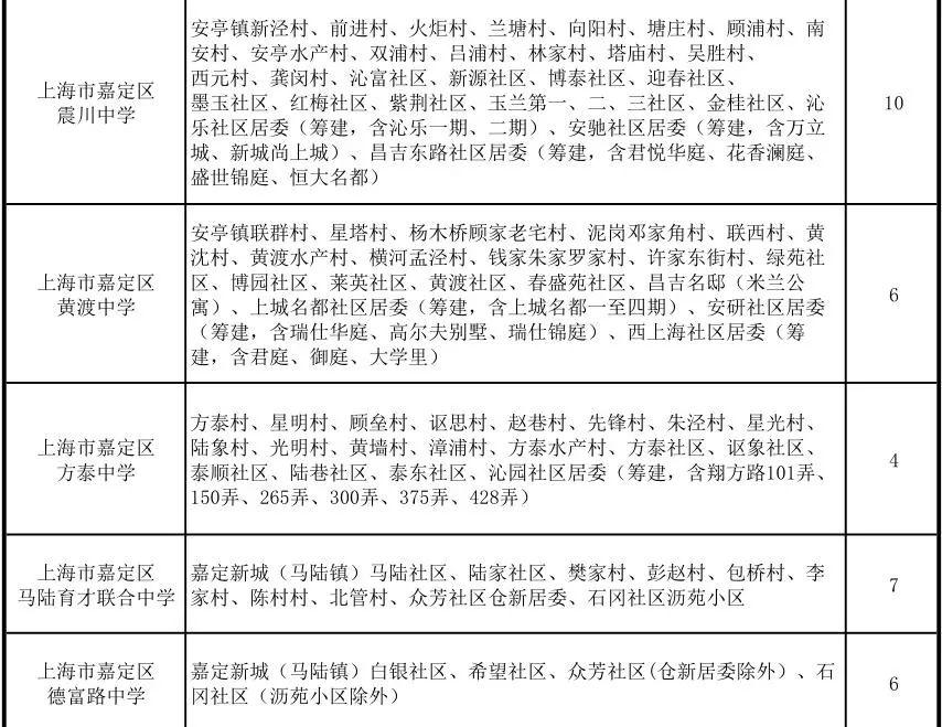 最强入学书法!2018上海嘉定区中小学对口攻略小学生桌地段图片
