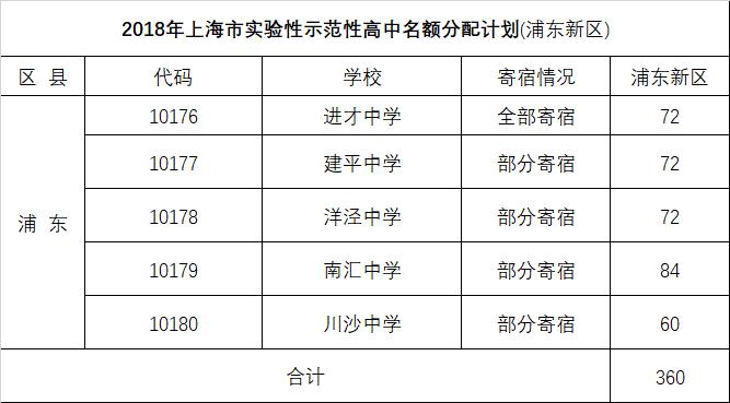 2018浦东、闵行、嘉定、金山中考名额分配、推优人数汇总表!!
