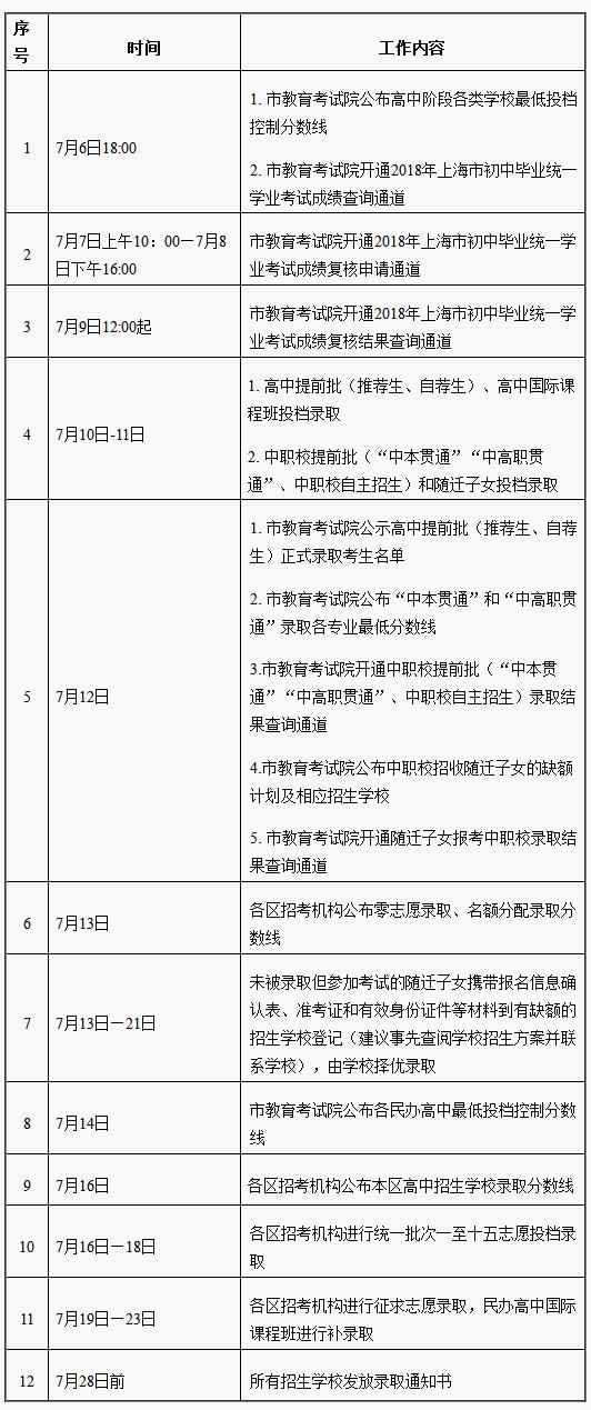 普通公办高中最低录取分446!2018上海中考各分数段录取线公布