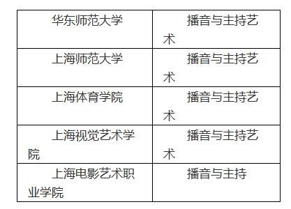 高招 | 2019年上海高招播音与主持艺术专业统一考试实施办法