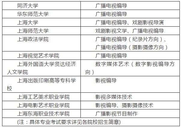 高招 | 2019年上海高招编导类专业统一考试实施办法