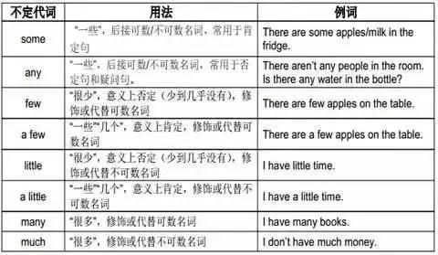 小学英语-语法专题: 代词用法详解及练习